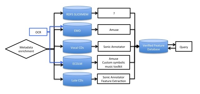 A process-based workflow for Early Music Online, with different media types and search methods