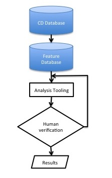 A simple view of modelling research into tools with a feedback cycle for human verification