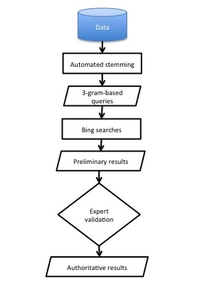 High-level workflow for conductus mini-project. The process is linear, and the stages are: automated stemming, 3-gram queries, Bing search, preliminary results, expert validation, authoritative results