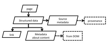 An automated workflow for a web spider