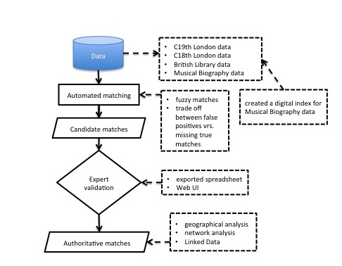 High-level workflow for inConcert