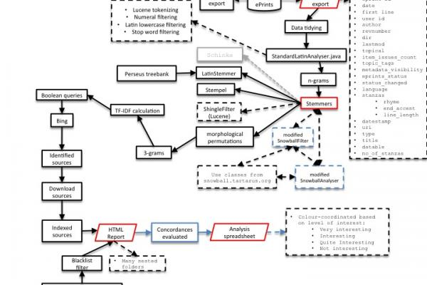 A more detailed flowchart for the conductus mini-project, with annotations