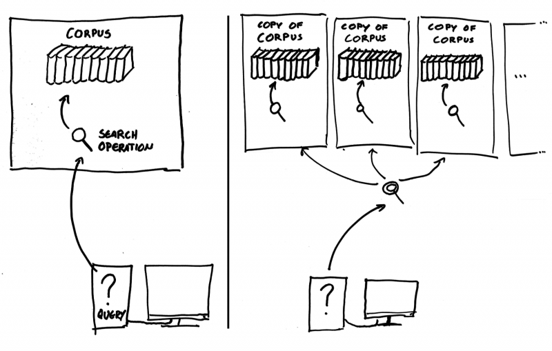 Simplified illustration showing a risk of parallel computation. The left image shows a query being operated on by a single process. In the right-hand case, the task has been divided into parallel processes, but each must load and maintain a full copy of t