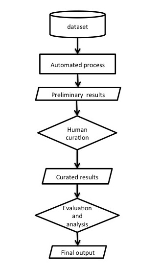 A high-level flow chart for a common workflow